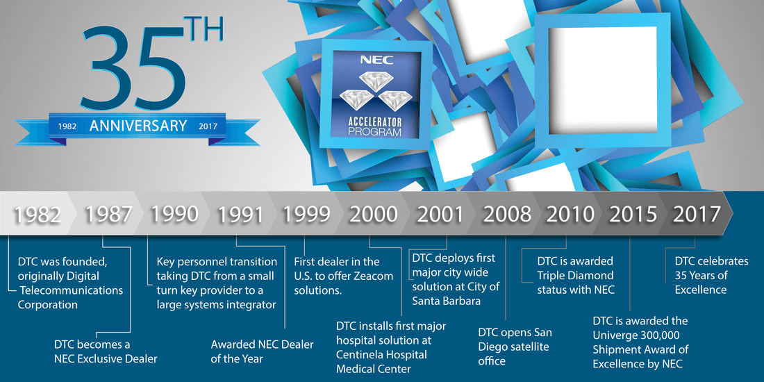 DTC History 1982-2017 Timeline Infographic